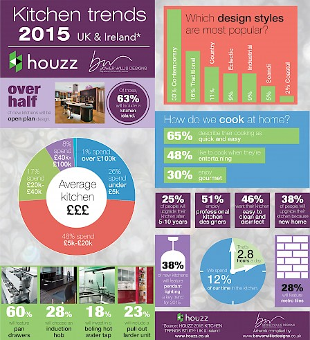 Kitchen Trends 2015 Survey Results